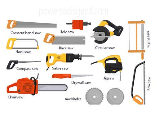 Brief Uses of Different Saws
