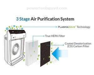 3-Stage Filtration