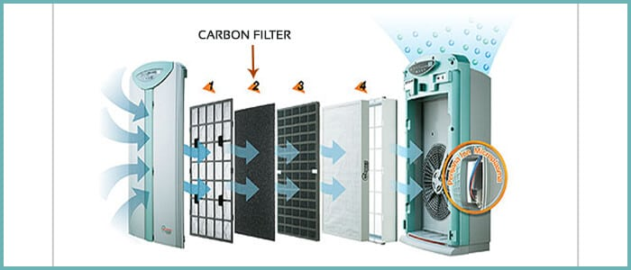 How to Clean a Carbon Filter of your air purifier